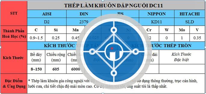 Bảng thông số kỹ thuật thép DC11