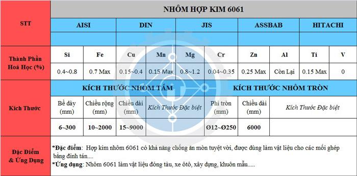 Bảng thông số kỷ thuật của hợp kim nhôm 6061