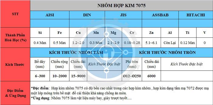 Bảng thông số kỷ thuật của hợp kim nhôm 7075