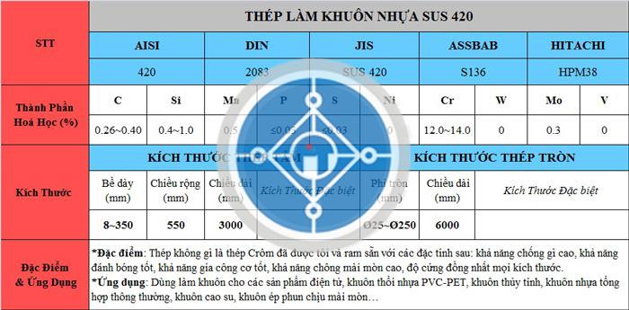 Bảng thông số kỹ thuật thép 2083/SUS420J2