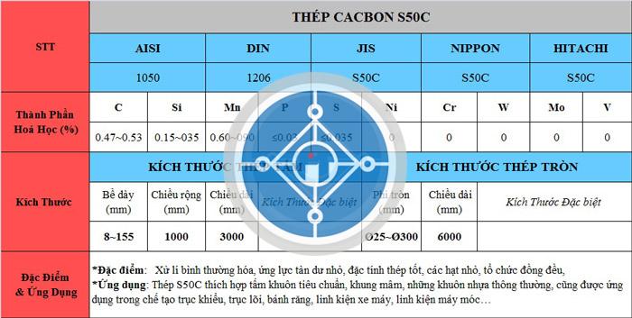 Bảng thông số kỹ thuật thép S50C
