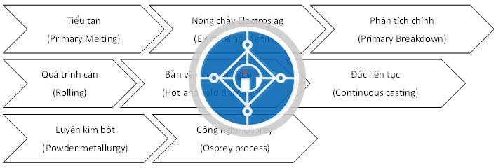 Công nghệ sản xuất thép SKD61