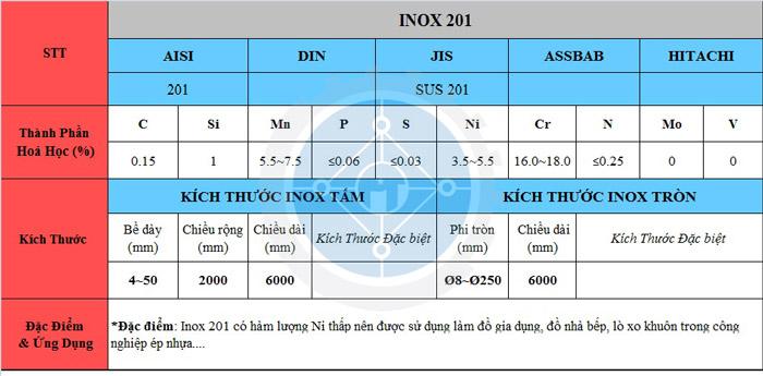 Bảng thông số kỷ thuật Inox 201