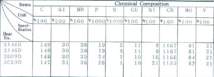 Thành phần hóa học thép DC11