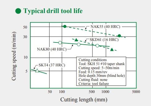 Bảng so sánh thép SKD61 vs NAK80