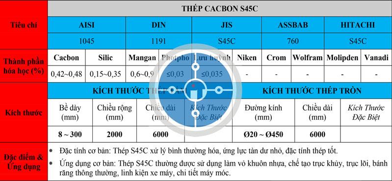 Bảng thông số kỹ thuật thép S45C