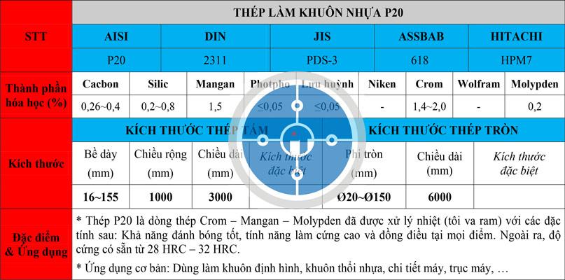 Bảng thông số kỹ thuật thép P20 / thép 2311