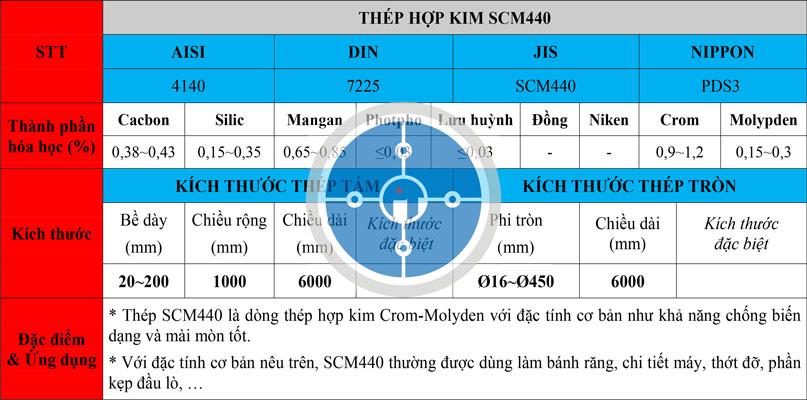 Bảng thông số kỹ thuật thép SCM440