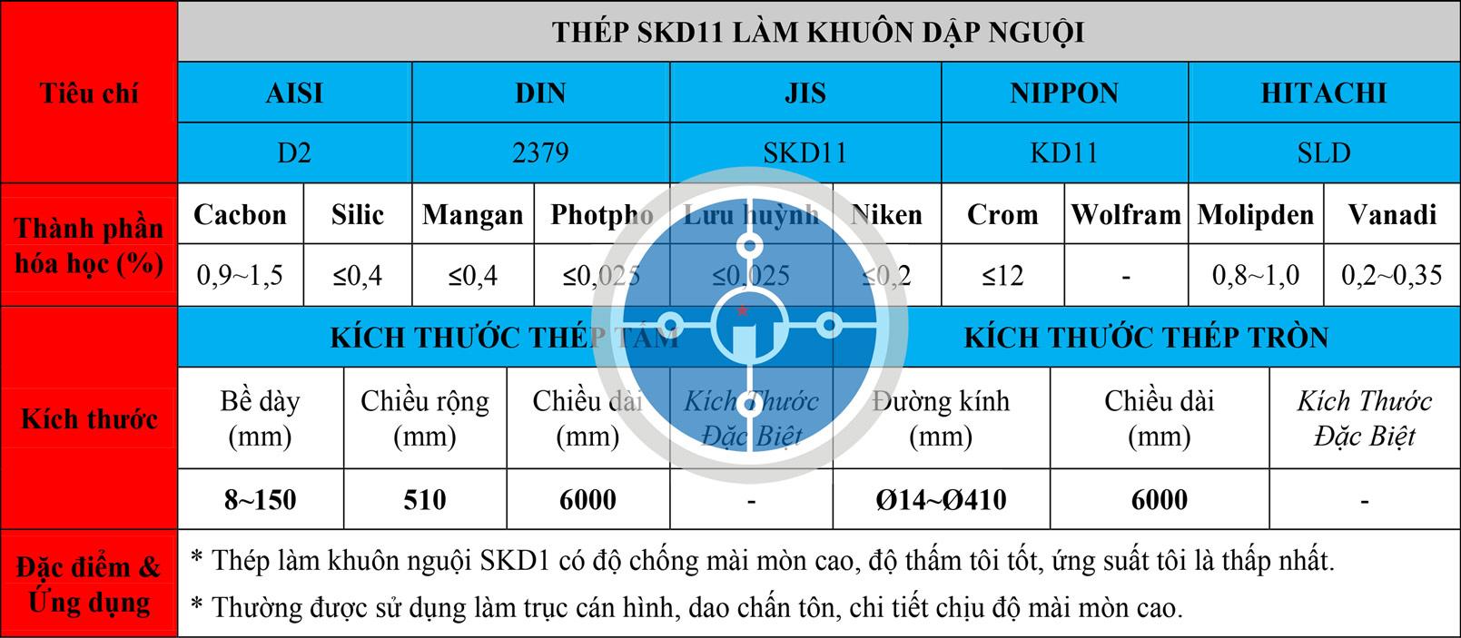 Bảng thông số kỹ thuật thép SKD11